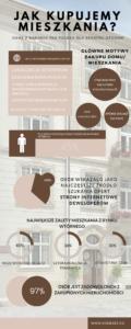 Jak Polacy kupują mieszkania